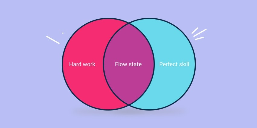 Flow is found in the intersection between feeling challenged and having the right skillset to succeed